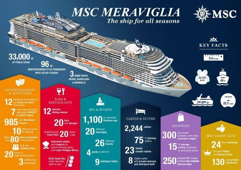 MSC Meraviglia Facts